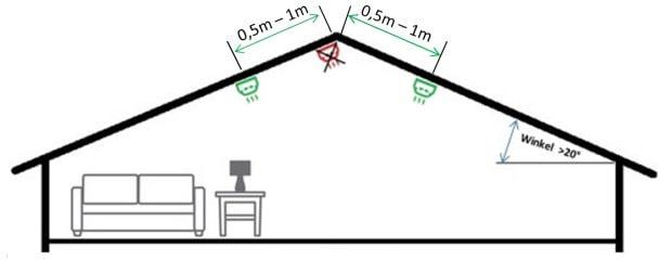 Rauchmelder in Dachschräge