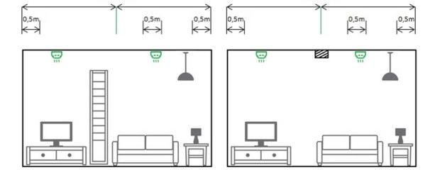 Rauchmelder Position bei Unterzügen und hohen Möbeln
